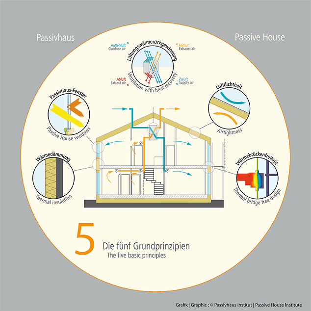 The 5 principles of the Passive House (Passivhaus)