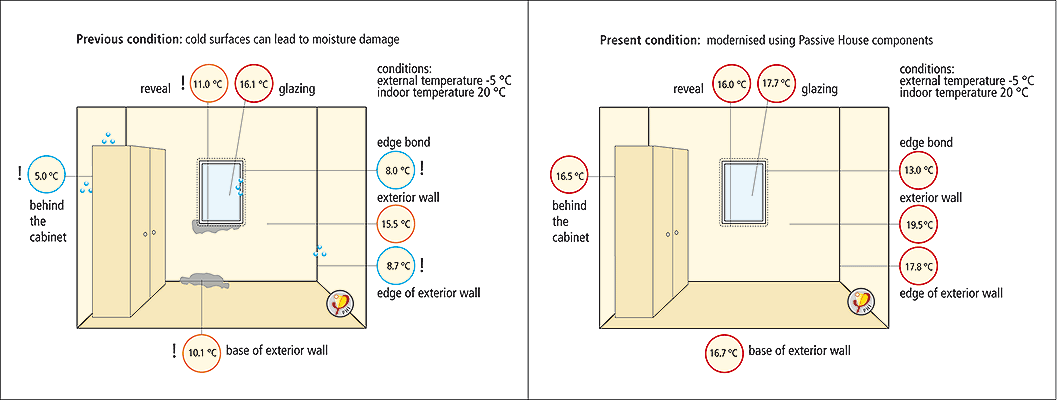 There are no moisture or mold problems in the Passive House (Passivhaus)
