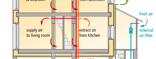 Thanks to a ventilation system the air is always fresh and there is no dust coming in the Passive House (Passivhaus) from outside.