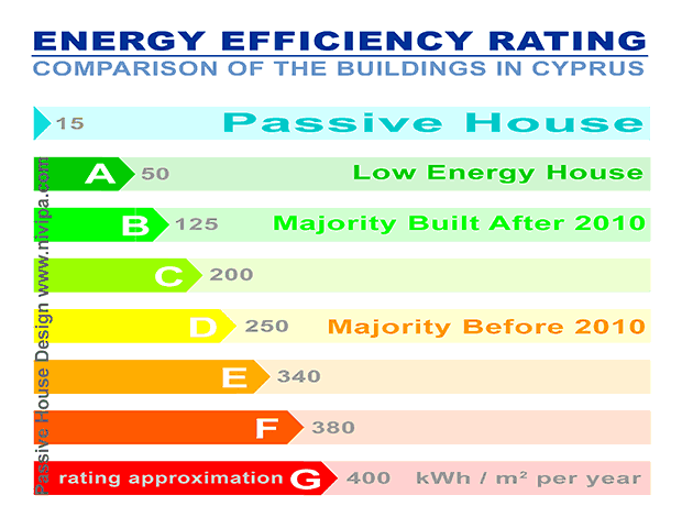 Energy efficiency rating comparison of the buildings in Cyprus and Cyprus Passive House (Passivhaus)