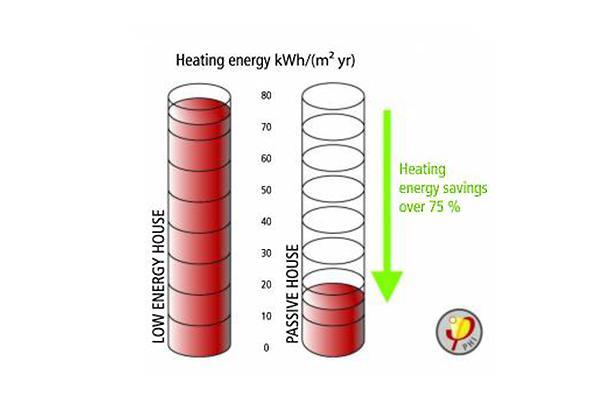 Экономия энергии на Кипре Passive House выходит за рамки 90%